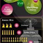 The World of Pixar